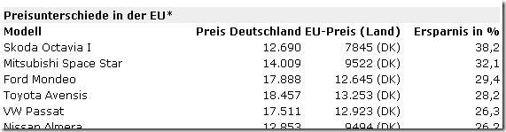 Preisunterschiede-EU-2005-Autobild