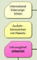 EU Auto Neufahrzeug Direktimport Ablauf - Symbol für ein Resultat - zum Beispiel ein Formular