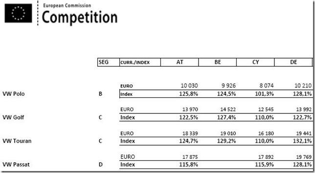 eu-kommission-autopreisliste