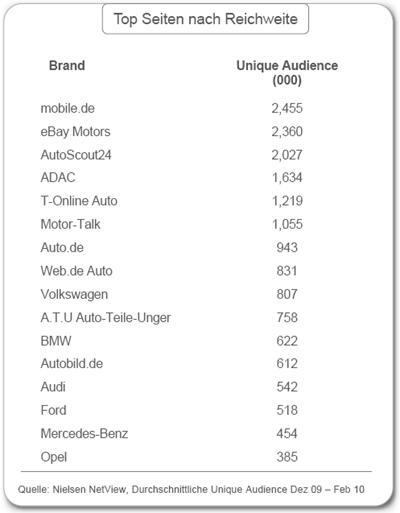 Google-Automotive-Online-Player-Autoseiten-Reichweite